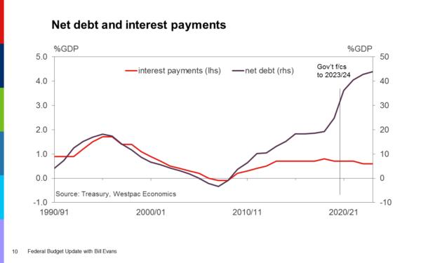 Debt Cahrt